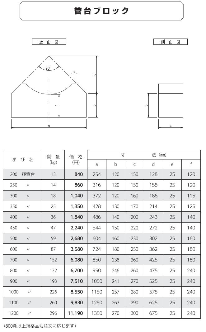 ヒューム管|ヒューム管 外形寸法 2