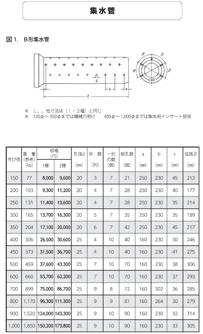 ヒューム管|集水管 外形寸法 0