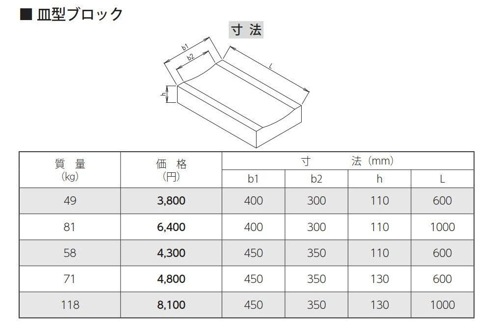 道路用一般側溝|皿型ブロック 外形寸法 0